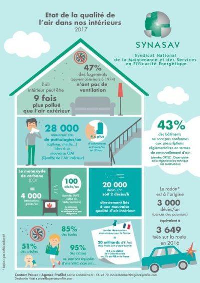 Synasav-Qualité-air-intérieur